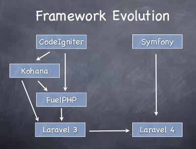 FrameworkEvolution